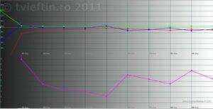rezultate RGB